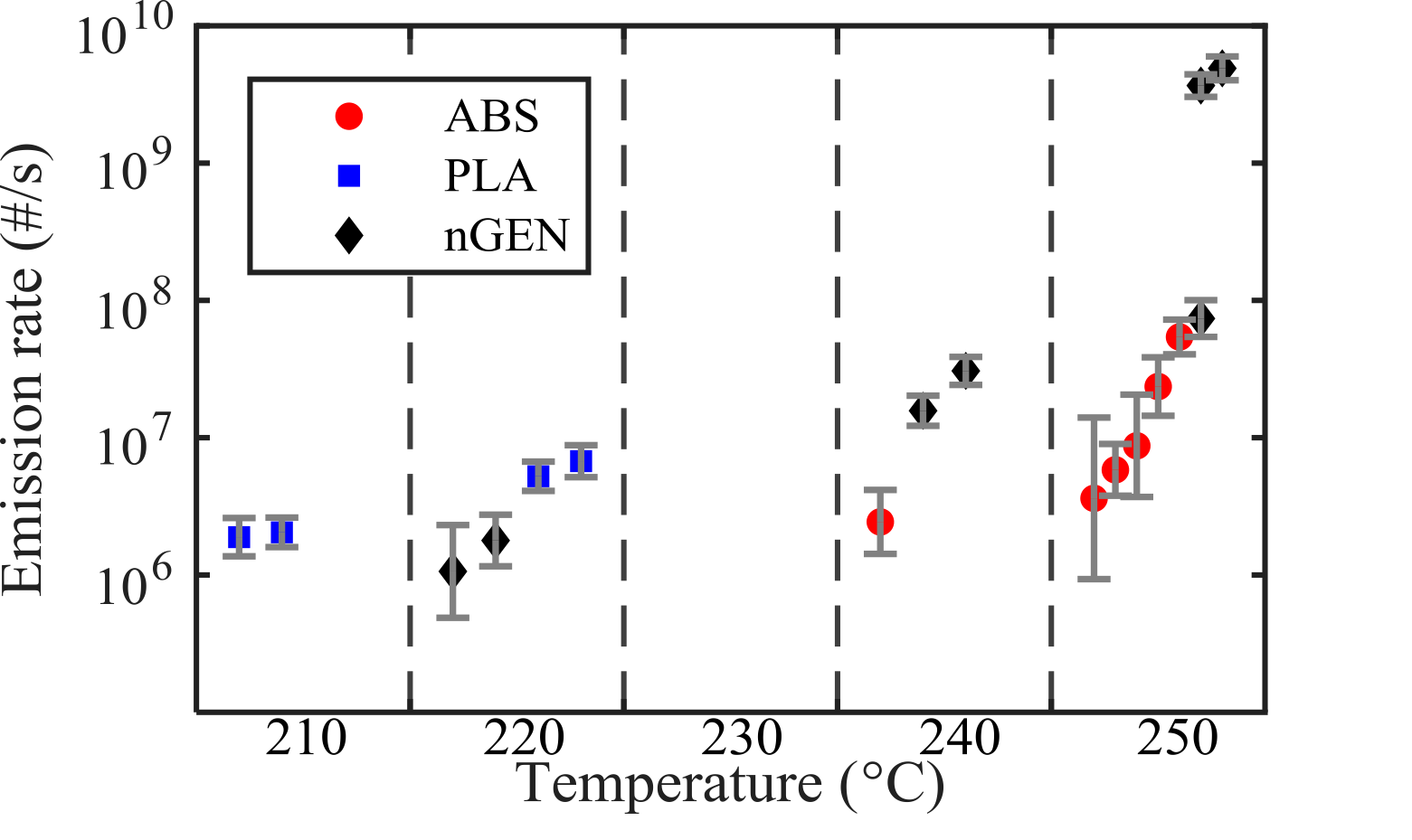 ba66231d42c ... NCA emission rates of filament materials as a function of the nozzle  temperature. The error bars contribute to the maximum range of variation.